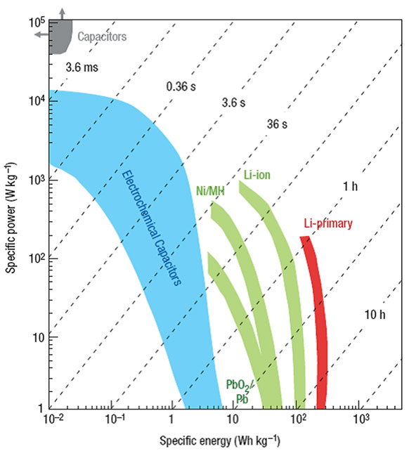 Frontiers | A Review for Aqueous Electrochemical