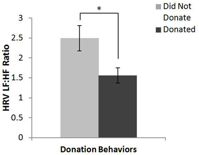 """donation behavior Religiosity does affect charitable donation behavior in malaysia, britain, australia and pakistan, but in australia """"religiosity†does not affect the charitable donation behavior and this is due to in australia, there is a high percentage of australians who do not have a religion."""