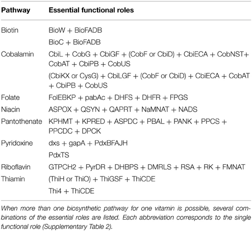 Frontiers systematic genome assessment of b vitamin biosynthesis frontiersin ccuart Image collections