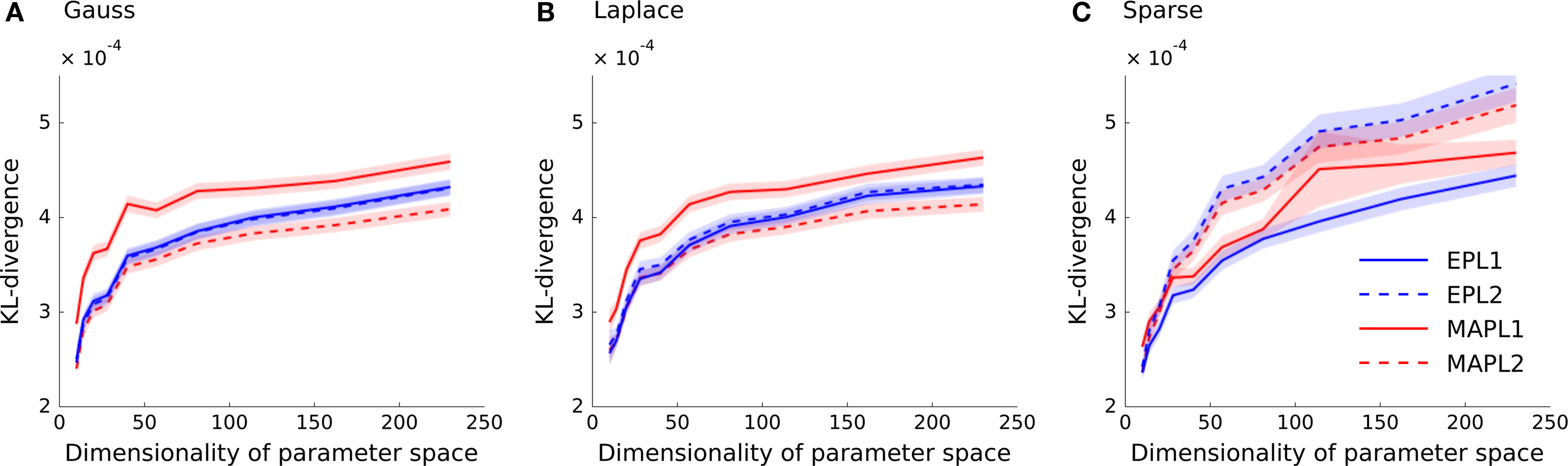 Frontiers   Bayesian inference for generalized linear models