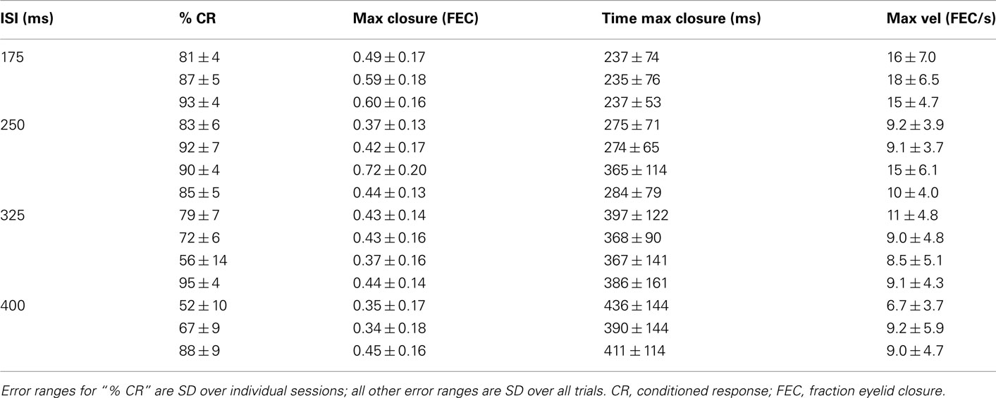 Frontiers Adaptive Timing Of Motor Output In The Mouse Role Here39s Freestompboxesorg Forum Topic On Emg 81 For Reference
