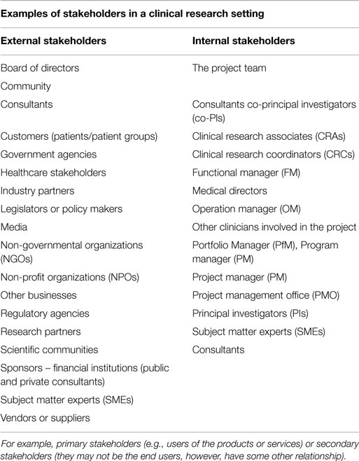 Frontiers Project Stakeholder Management In The Clinical Research