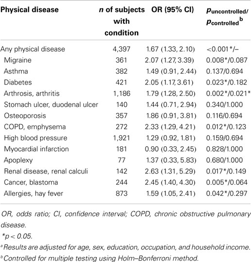 Diseases Physical Ailments: The Association Between Depressive Symptoms