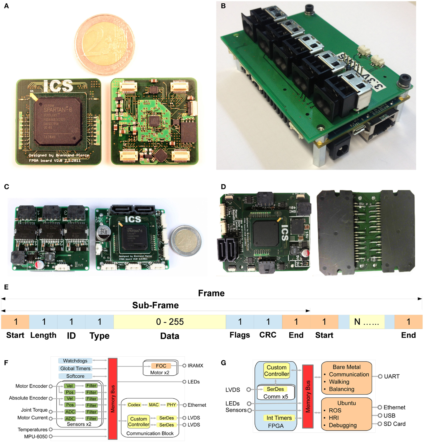 Frontiers Herbert Design And Realization Of A Full Sized 115 Projects Diy Circuit Board Falsh Toy Integrated Electronic