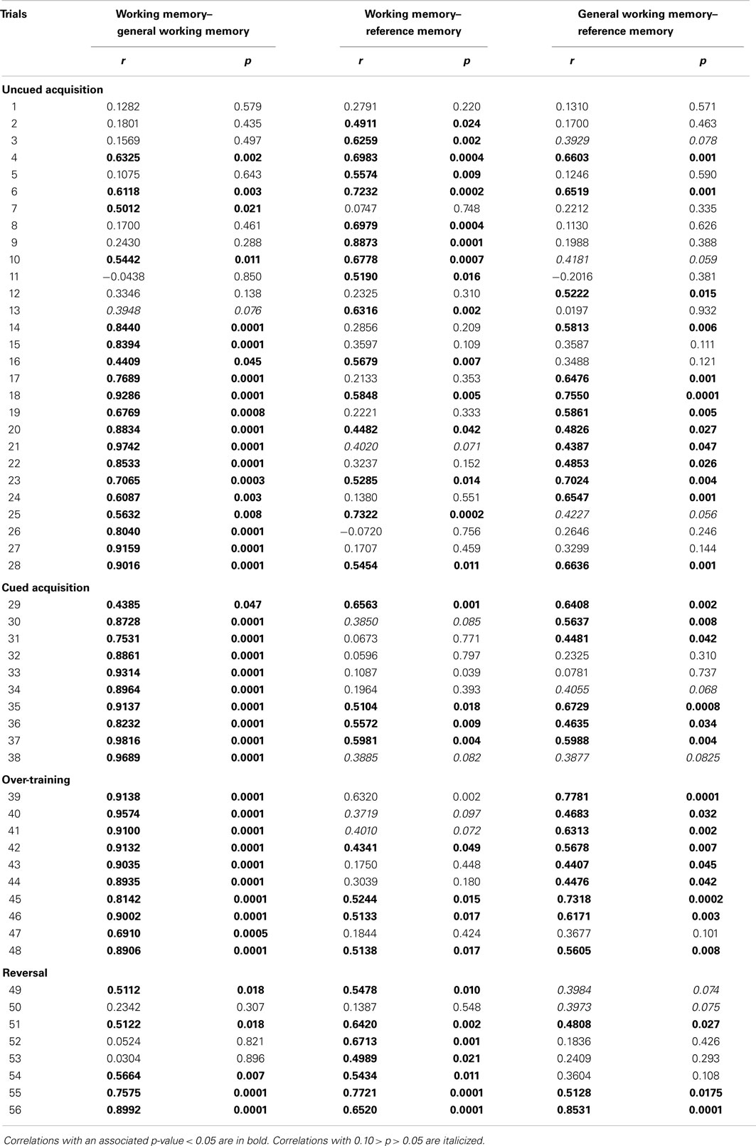 how to find t critical value on r