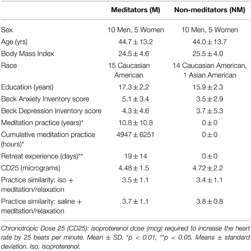 Frontiers | The effect of meditation on regulation of internal body