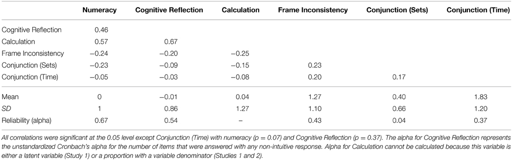 Frontiers | Cognitive reflection vs  calculation in decision making