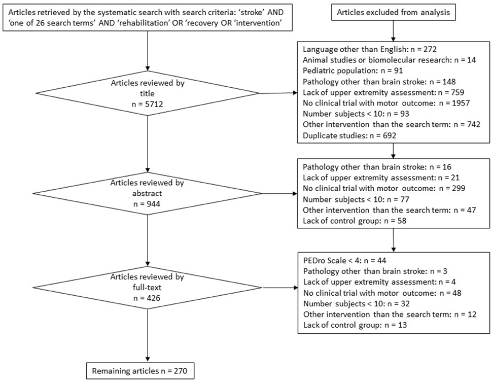 Frontiers | Rehabilitation of Motor Function after Stroke: A