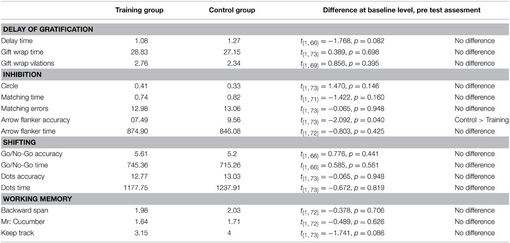 Frontiers Improving Executive Function In Childhood Evaluation Of