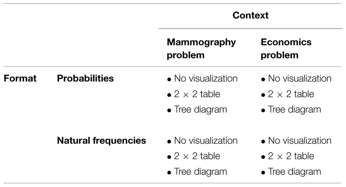 Frontiers effects of visualizing statistical information an frontiersin ccuart Images