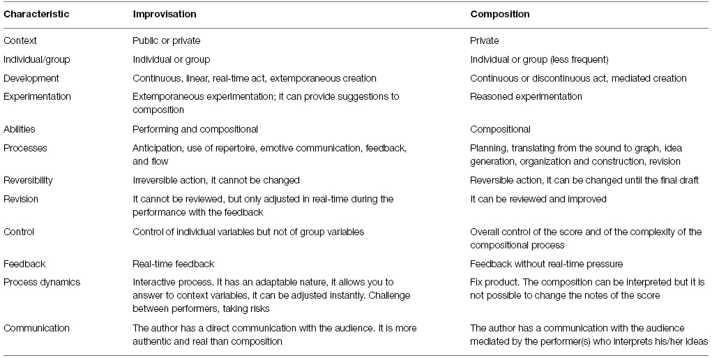 a research on the characteristics and psychology of music and composing instrumental music Neuropsychology keywords: music, music cognition, cognitive aging,  nonverbal memory  previous studies of cognition in young musicians have  demonstrated  see table 1) and education (m = 17), and the composition of  each group was similar in  means (sds) of subject characteristics and  screening measures.
