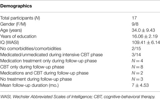 Intensive Cognitive Behavioral Therapy >> Frontiers Brain Connectivity And Prediction Of Relapse After
