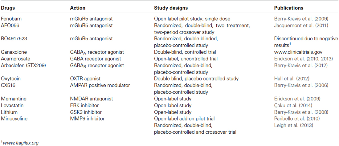 a single dose randomized two way crossover study