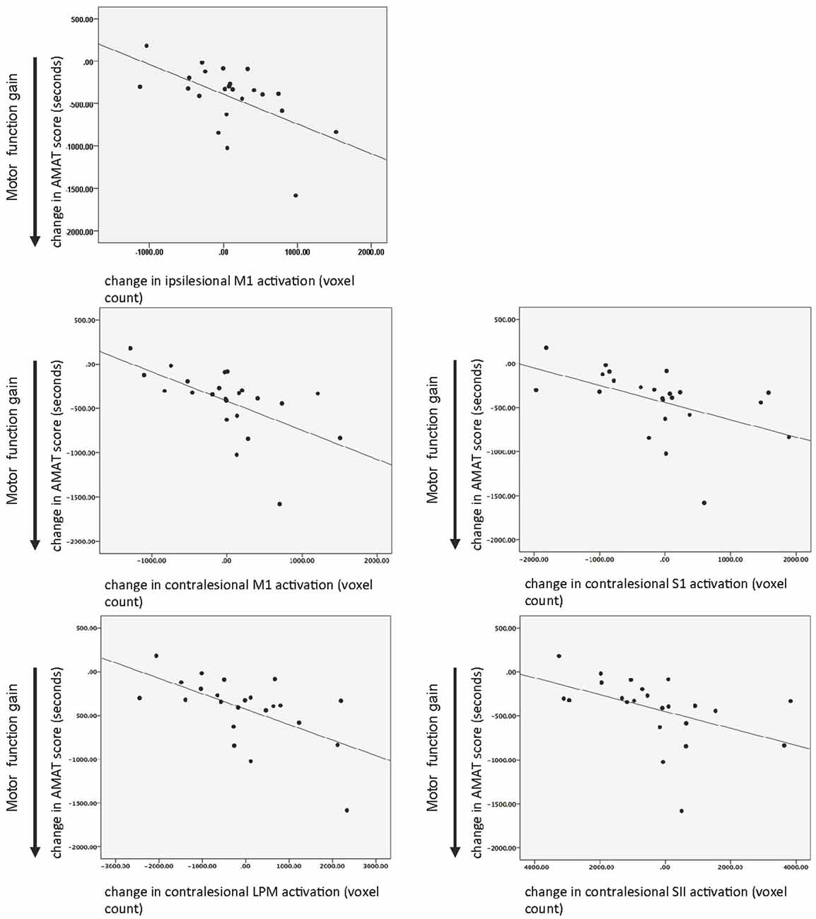 Frontiers Recovery Of Post Stroke Proximal Arm Function Driven By