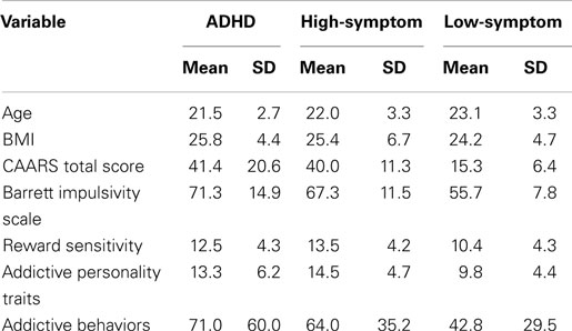 analysis of adhd Brought to you through an educational grant from the pediatrics division of  mcneil behavioral objectives after completing this continuing.