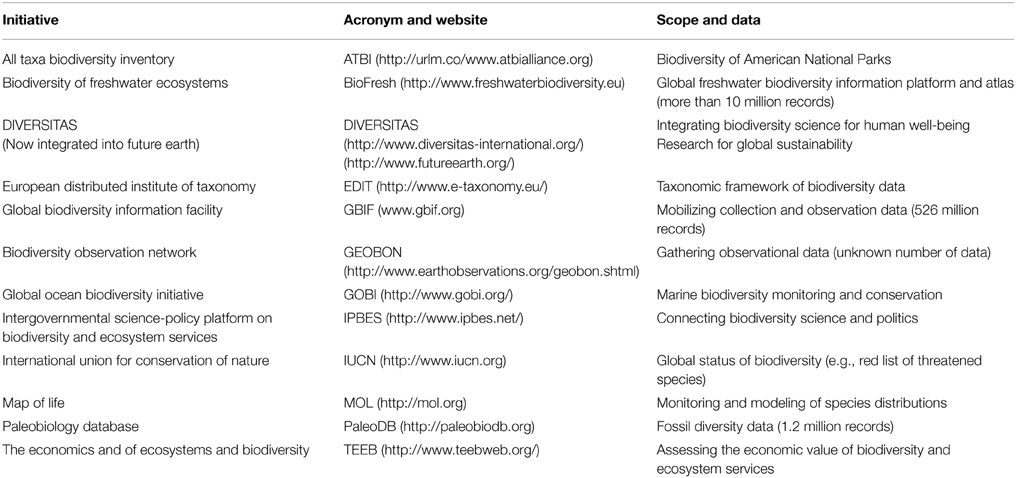 Frontiers Biodiversity Research Data Without Theorytheory