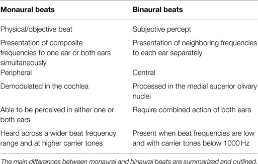 Frontiers | Auditory Beat Stimulation and its Effects on