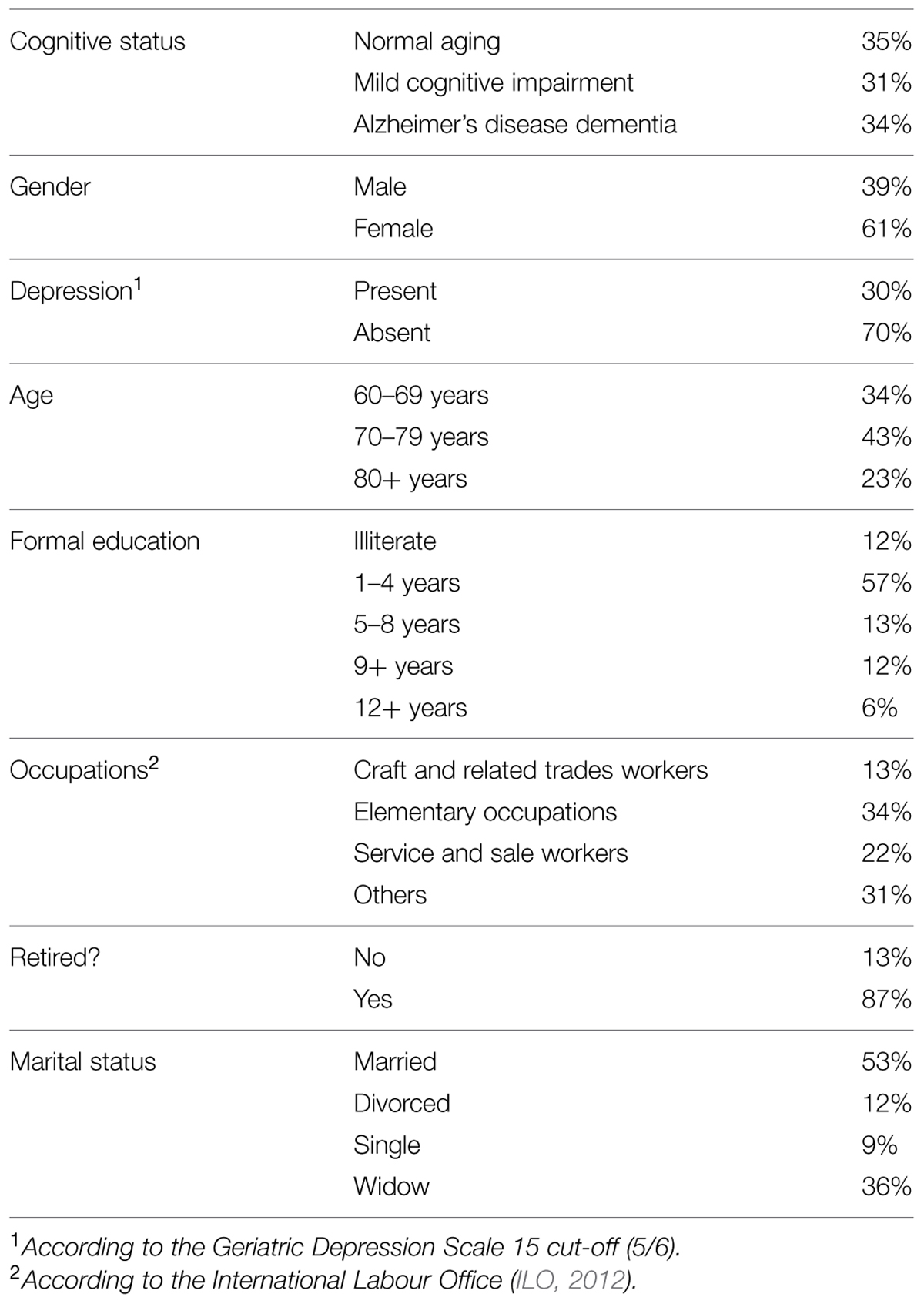 Frontiers | Specific cognitive functions and depressive