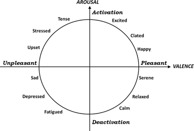 Image result for affective circumplex