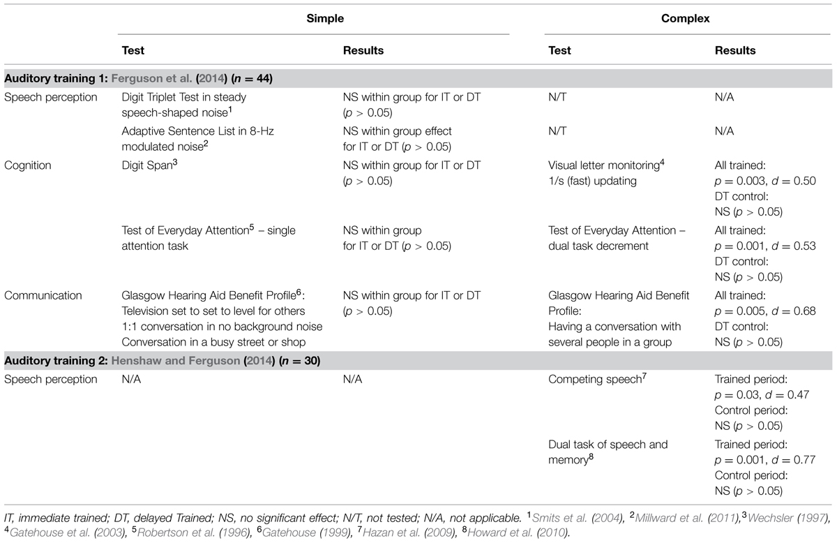 Frontiers | Auditory training can improve working memory, attention, and  communication in adverse conditions for adults with hearing loss |  Psychology