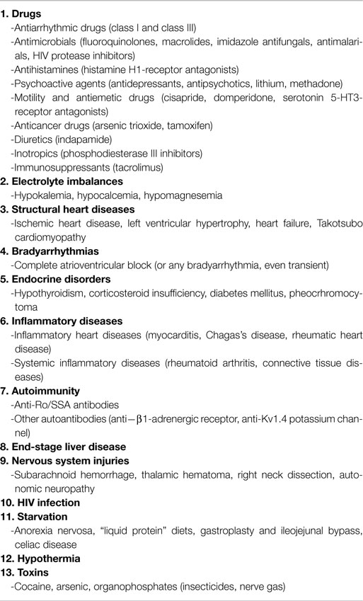 [Recommended] – Long QT Syndrome