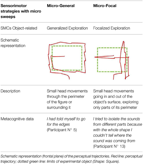 Frontiers sensorimotor strategies for recognizing geometrical frontiersin ccuart Images