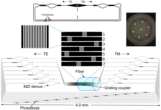 Frontiers | Silicon photonic integration in telecommunications | Physics