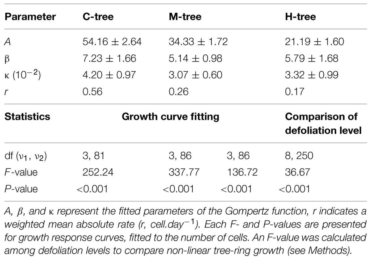 Frontiers Carbon Allocation During Defoliation Testing A Defense Tree Rings Diagram Quotes