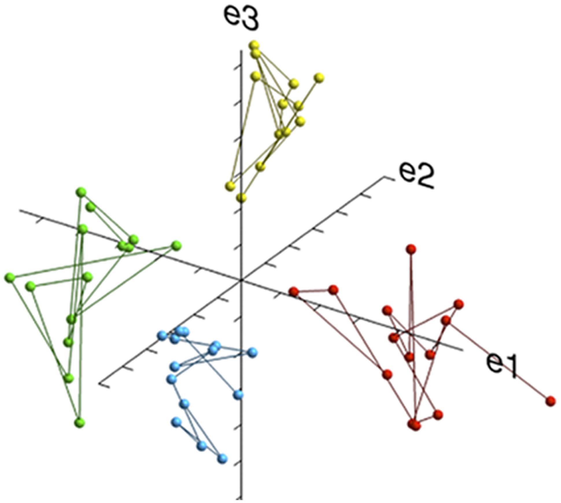 Frontiers | Four broad temperament dimensions: description