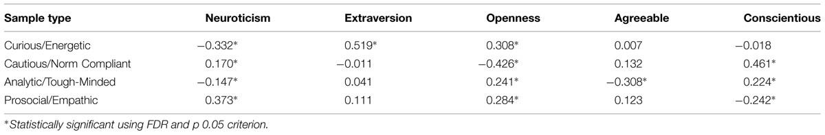 fisher temperament index