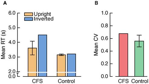 face recognition study inverted v upright