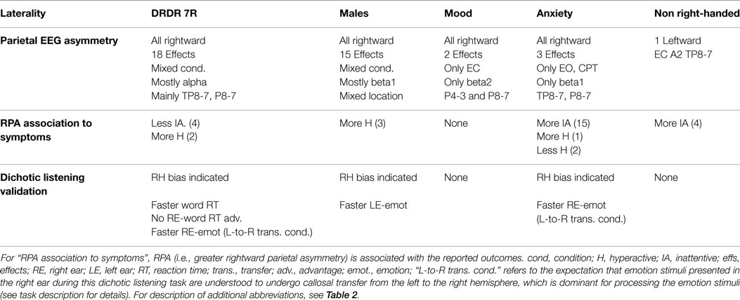 Frontiers A Parietal Biomarker For Adhd Liability As Predicted By