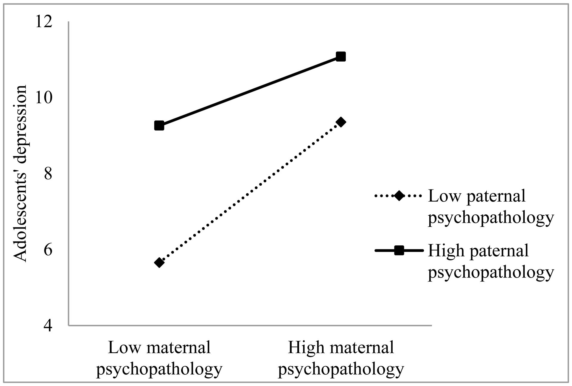 Frontiers The Association Between Perceived Maternal And Paternal