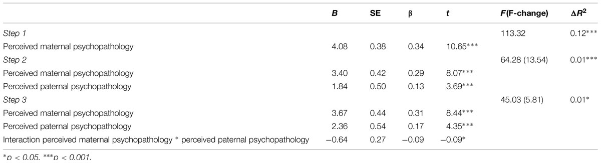 relationship between perceived paternal and maternal