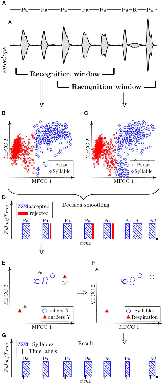 Frontiers   Automatic Evaluation of Speech Rhythm