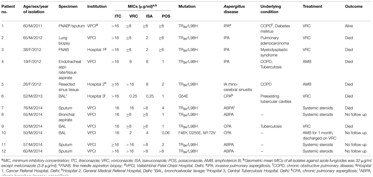 Frontiers Prevalence And Mechanism Of Triazole Resistance In