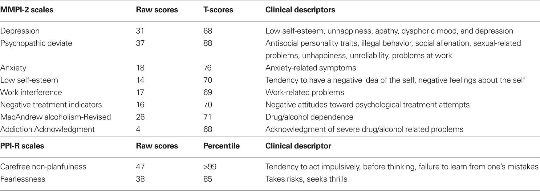 Frontiers | How Neuroscience and Behavioral Genetics Improve ...