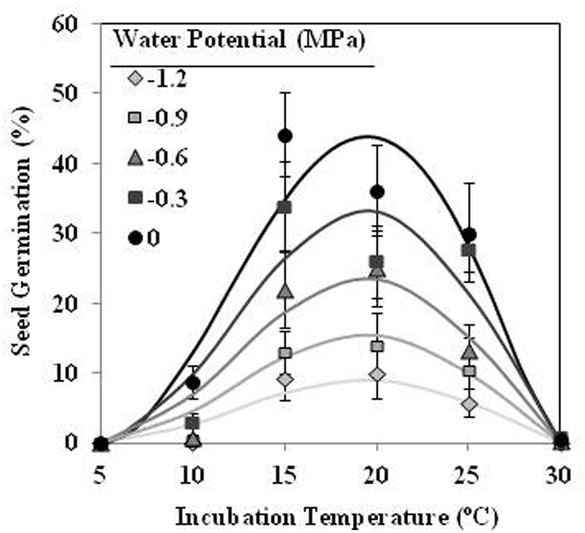 Frontiers Temperature And Water Stress During Conditioning Bean Seed Germination Diagram