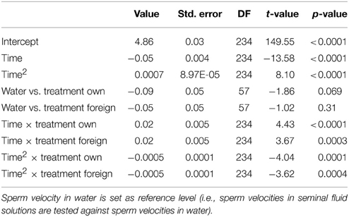 Why sperm without seminal fluid that