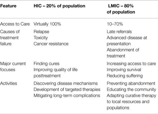 Frontiers | Improving Pediatric Cancer Care Disparities