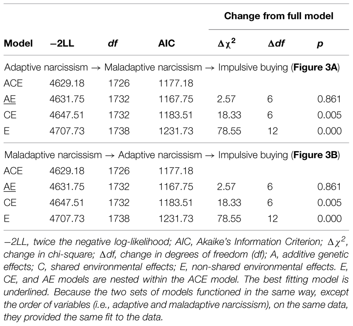 Frontiers | Narcissism predicts impulsive buying: phenotypic