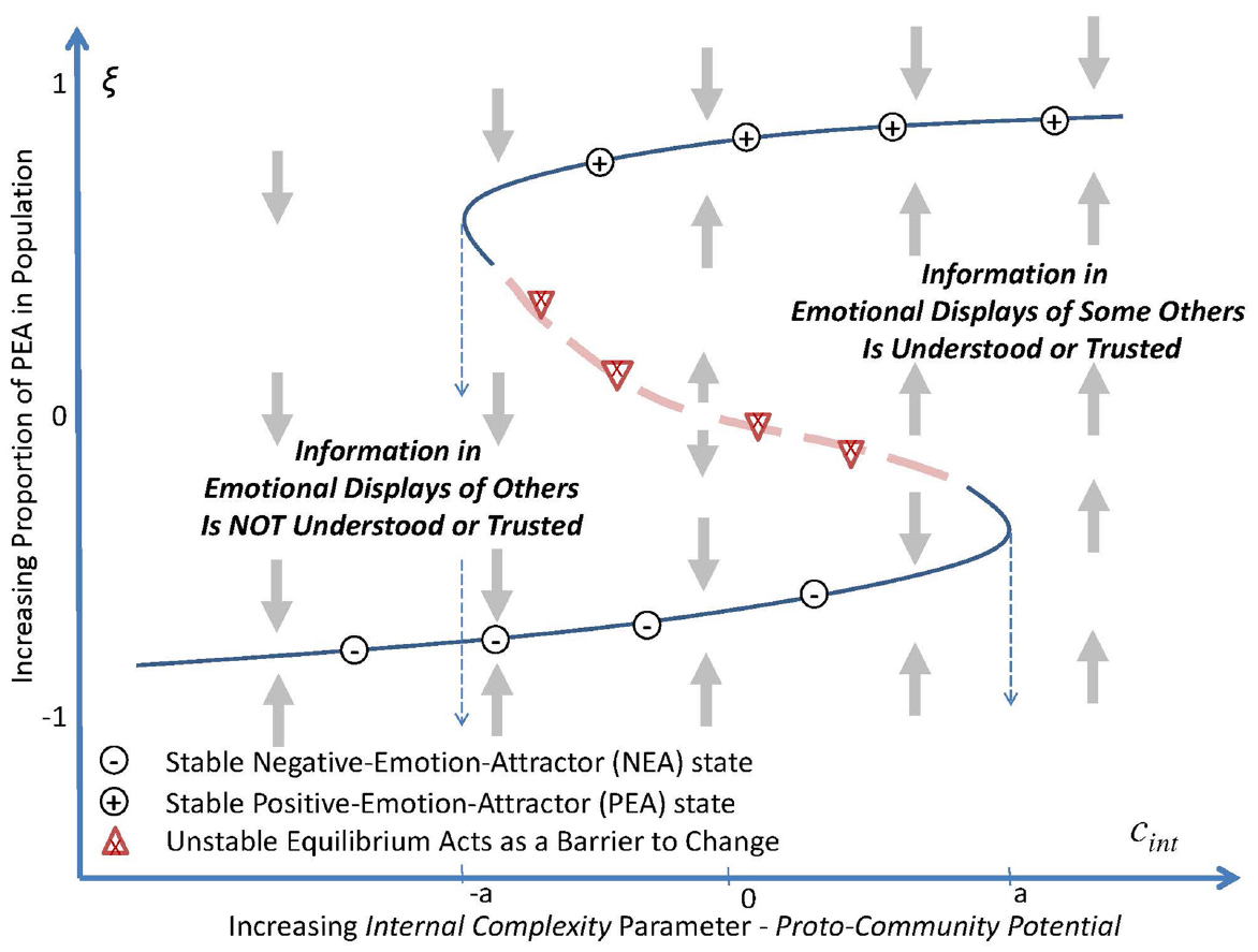 Frontiers Emotional Contagion And Proto Organizing In Human