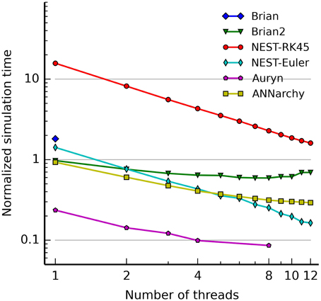 Frontiers | ANNarchy: a code generation approach to neural