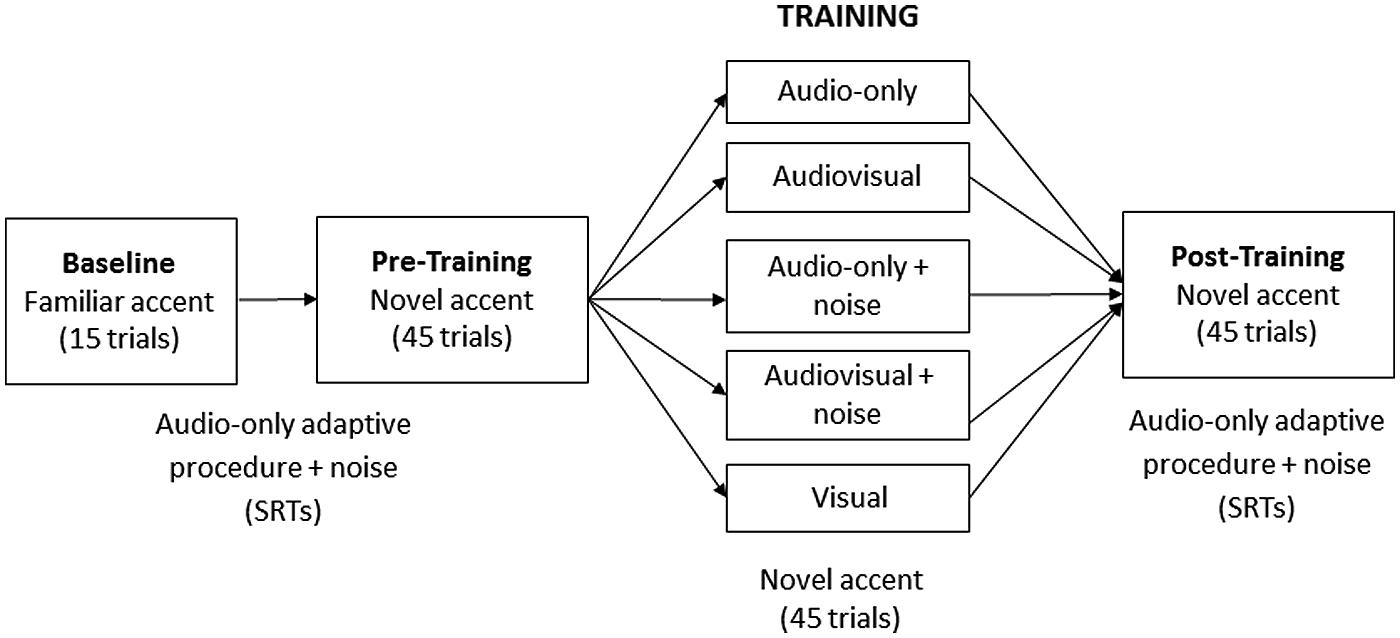 Frontiers Audiovisual Cues Benefit Recognition Of Accented Speech Block Diagram Procedures