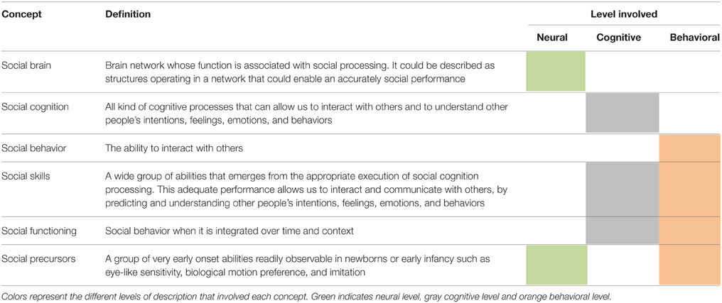 Frontiers Development Of Social Skills In Children Neural And