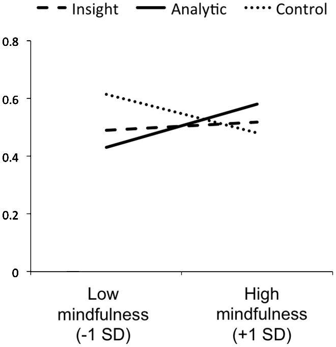 """Frontiers   Mind wandering """"Ahas"""" versus mindful reasoning"""