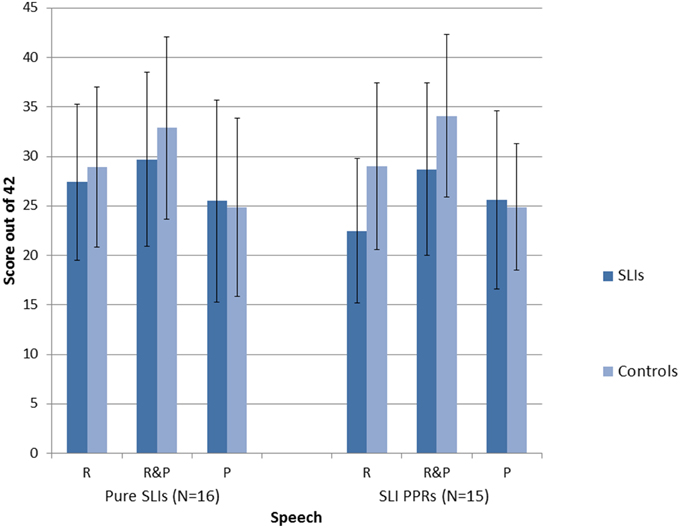 Frontiers | Awareness of Rhythm Patterns in Speech and Music in