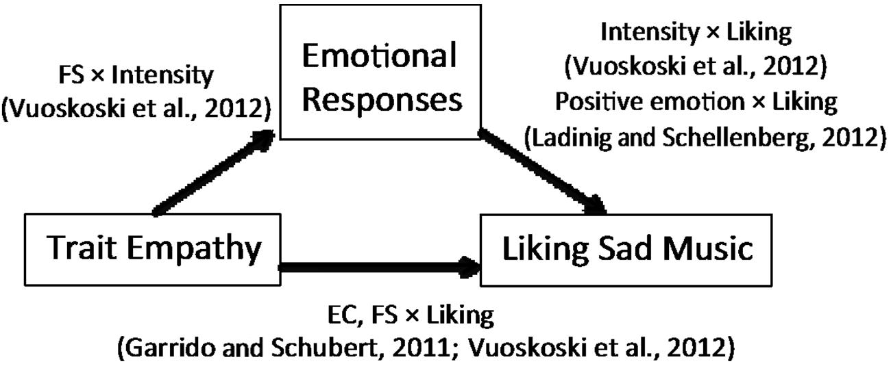 the emotional response evoked in the I measured fmri signals while participants assessed the emotional  of music as  well as for the emotional response evoked in the listener.