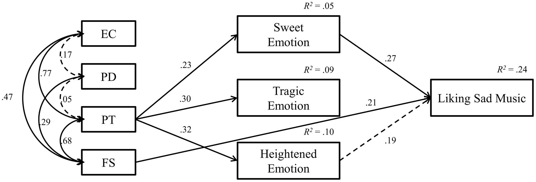 Frontiers | Influence of trait empathy on the emotion evoked by sad