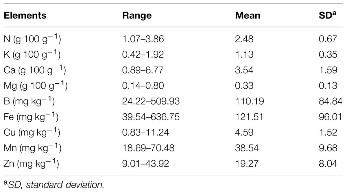 Frontiers Rapid Estimation Of Nutritional Elements On Citrus